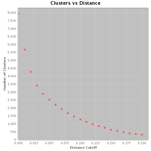RDP Pyro Cluster Scatter Plot
